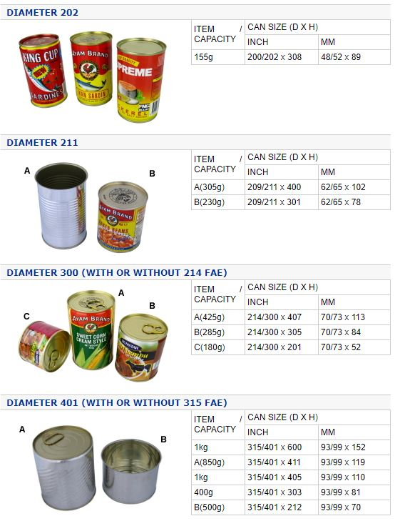 Packed Food Cans – Siddiqson Tinplate